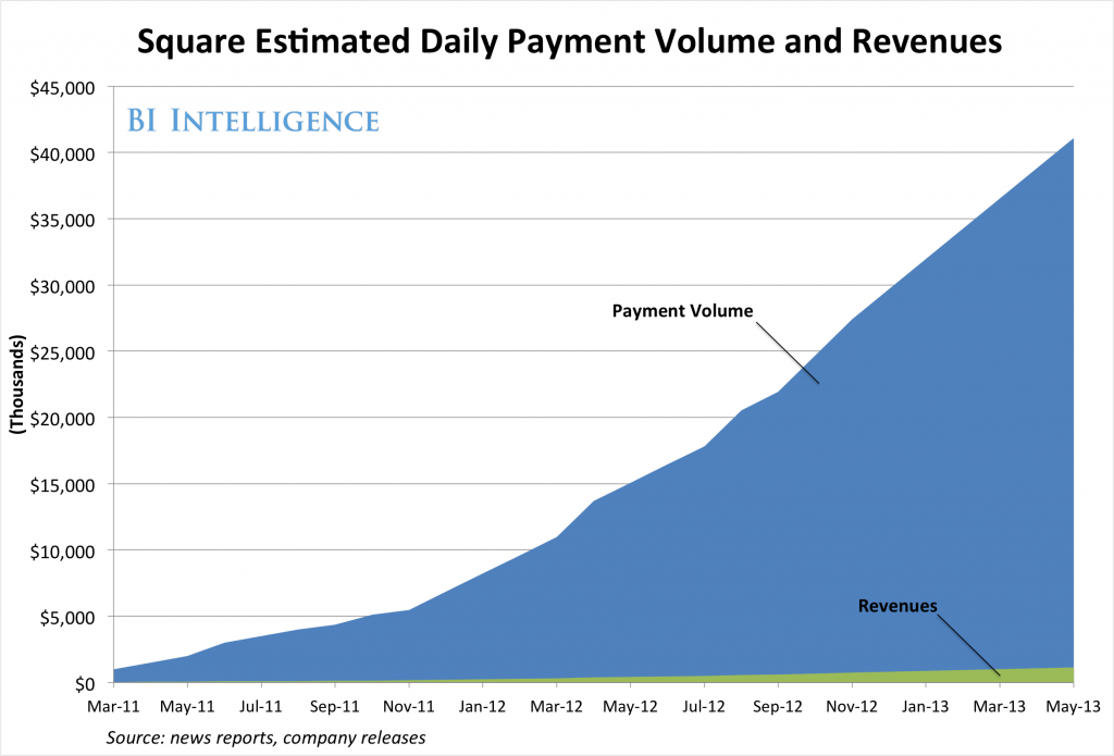 square estimated revenues
