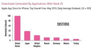 descargas-app-stores-mobile