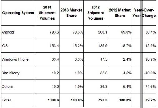 smartphones-2013-mercado