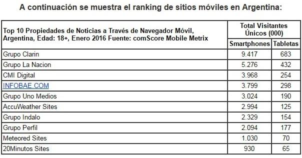 comscore-mobile-metrix-argentina-2015