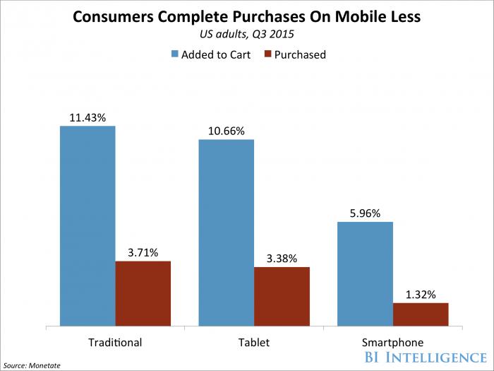 compras-usuarios-móviles
