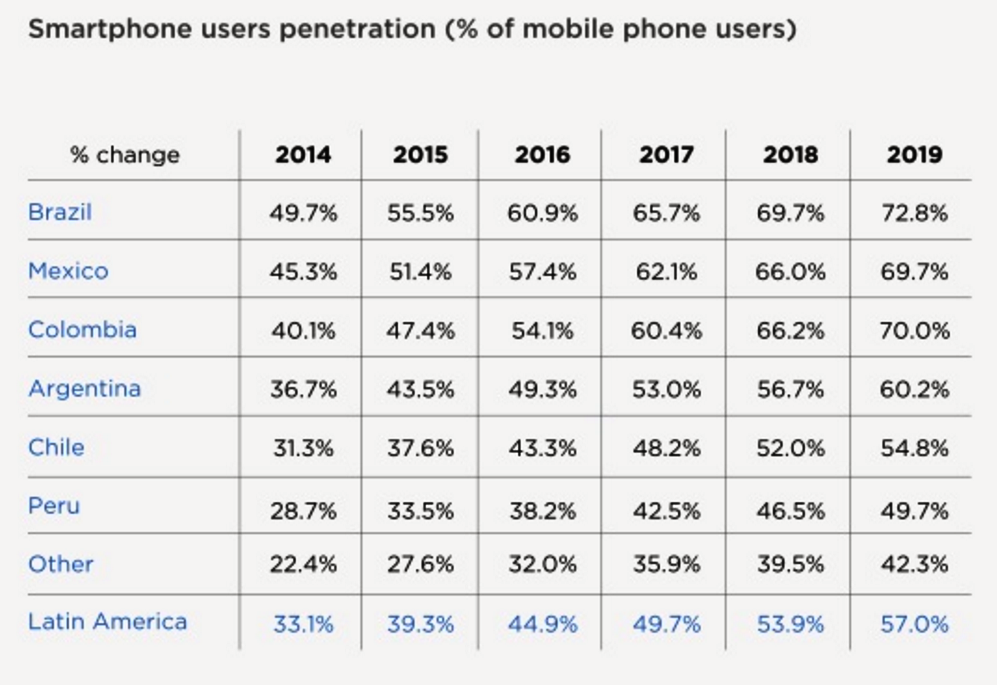 smartphones-users-america-latina-2016