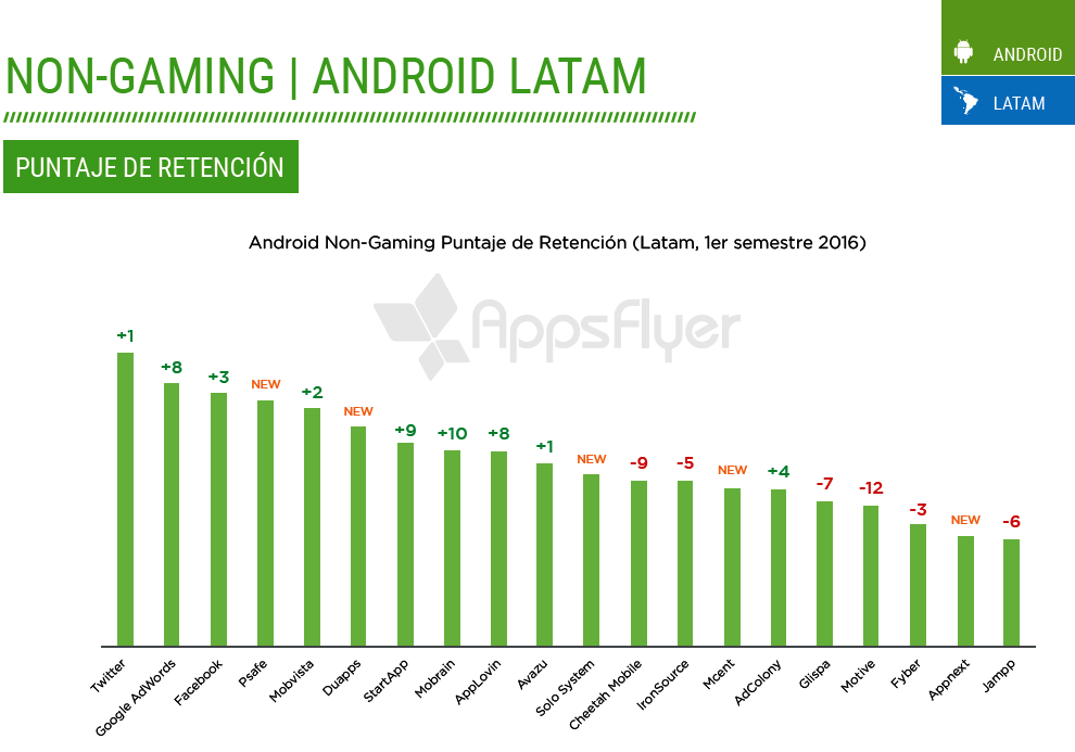 performance-index-appsflyer-5