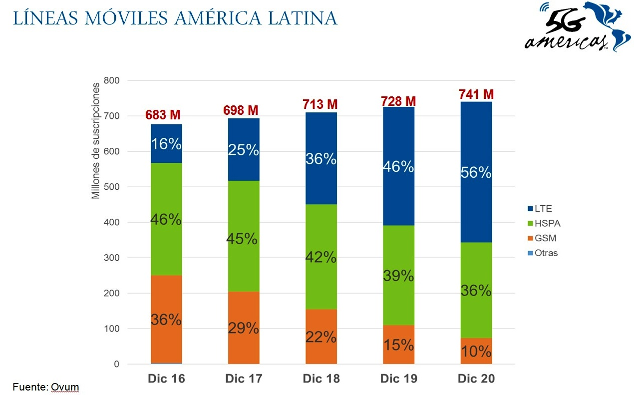 lte-america-latina